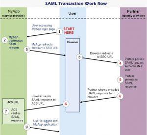 SAML transaction work flow