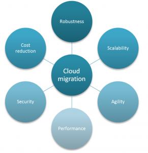 goals-of-cloud-migration
