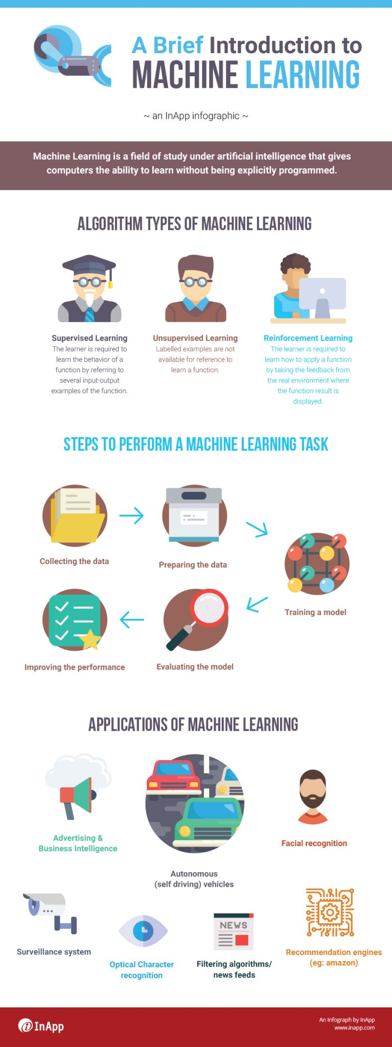 Introduction to Machine Learning,Introduction to ML,Machine Learning Infographic,ML Infographic,Applications of Machine Learning,Introduction to ML and AI,Machine Learning Algorithms Infographic,AI and Machine Learning Infographic