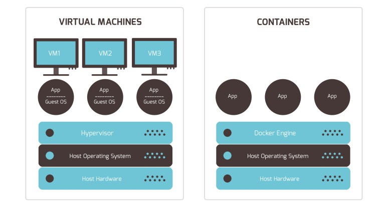 Containers-vs-Virtual-Machines