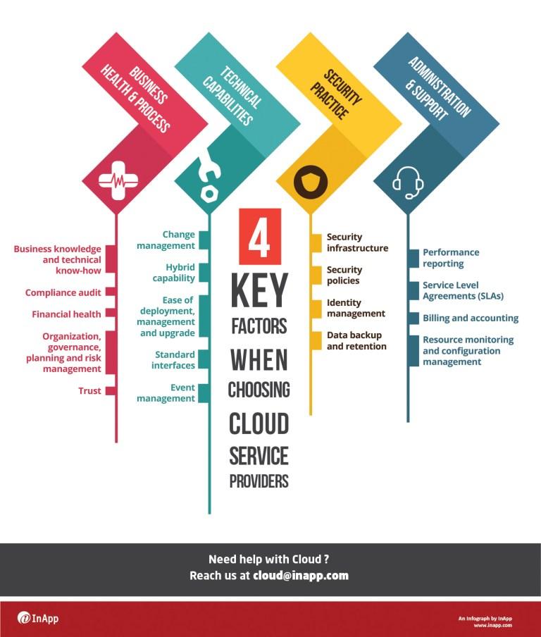 4 Key Factors While Choosing Cloud Service Providers, infographic, infographics, cloud infographic, cloud