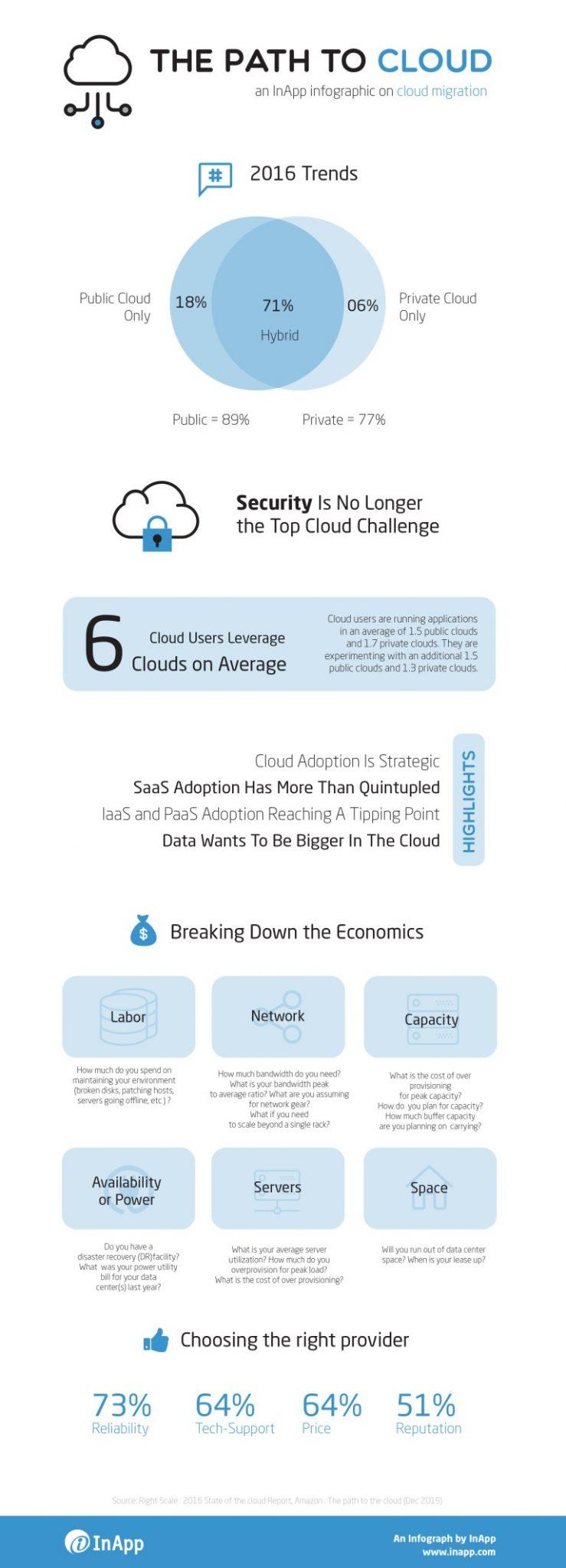 Cloud Migration Infograph