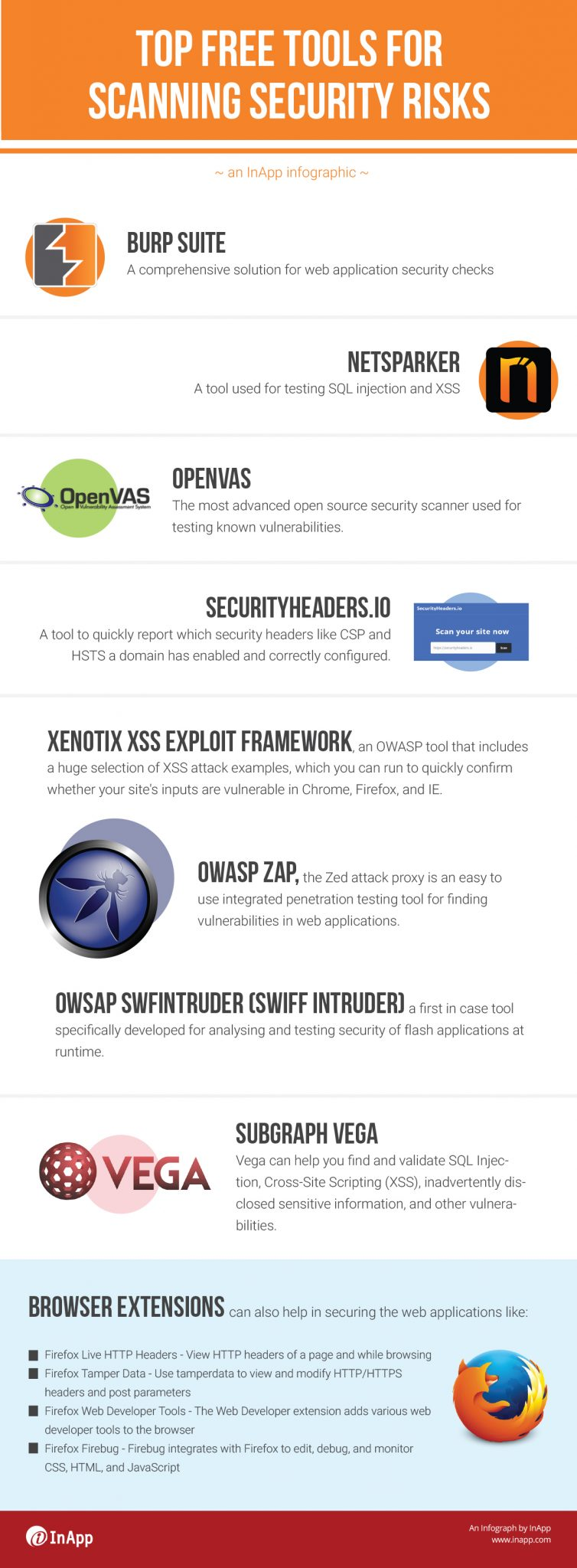 Top Free Tools for Scanning Security Risks