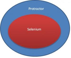 protractor-testing