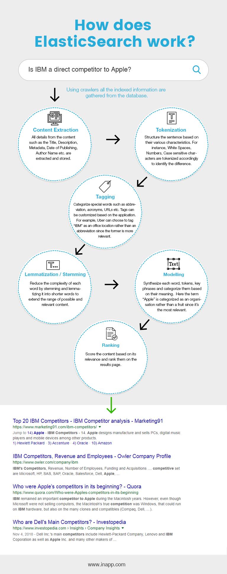 How does elasticsearch work? elasticsearch natural language processing, elasticsearch nlp