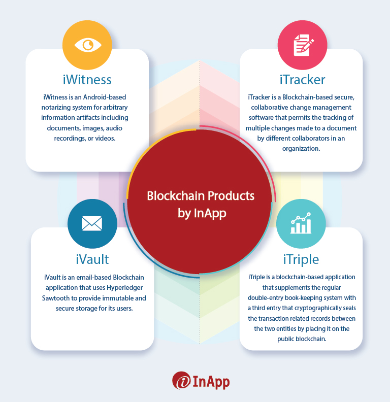 blockchain solutions by InApp