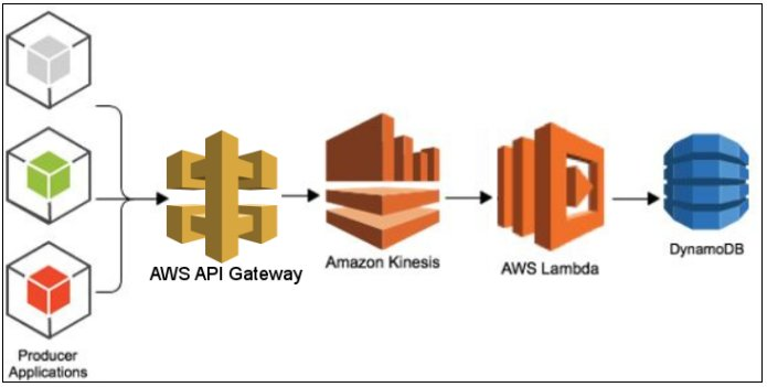 AWS managed services
