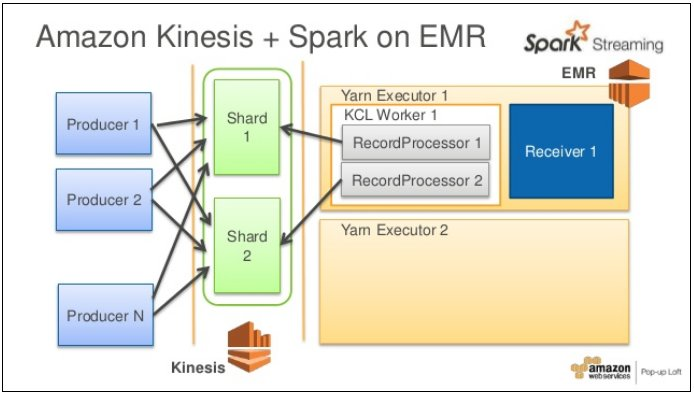 Serverless Architecture with Kinesis and AMR
