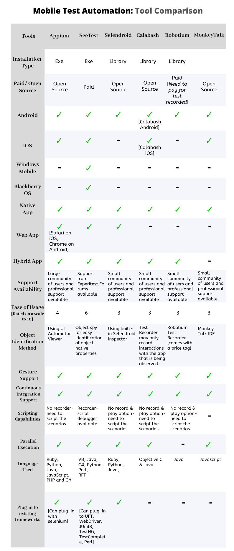 Tool Comparison of mobile automation testing_mobile automation testing tools_tool Comparison