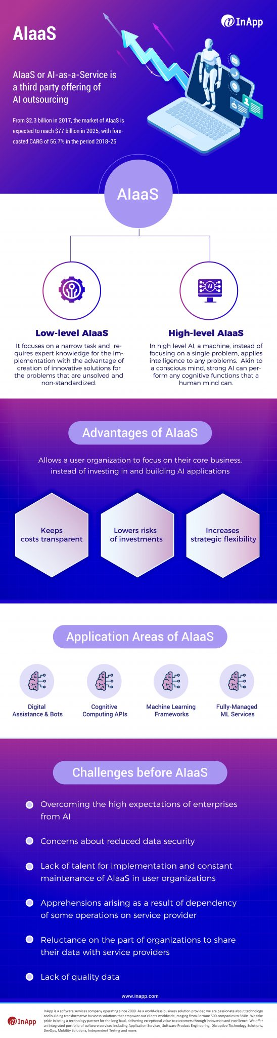 All you need to know about Artificial Intelligence as a Service (Infographics)