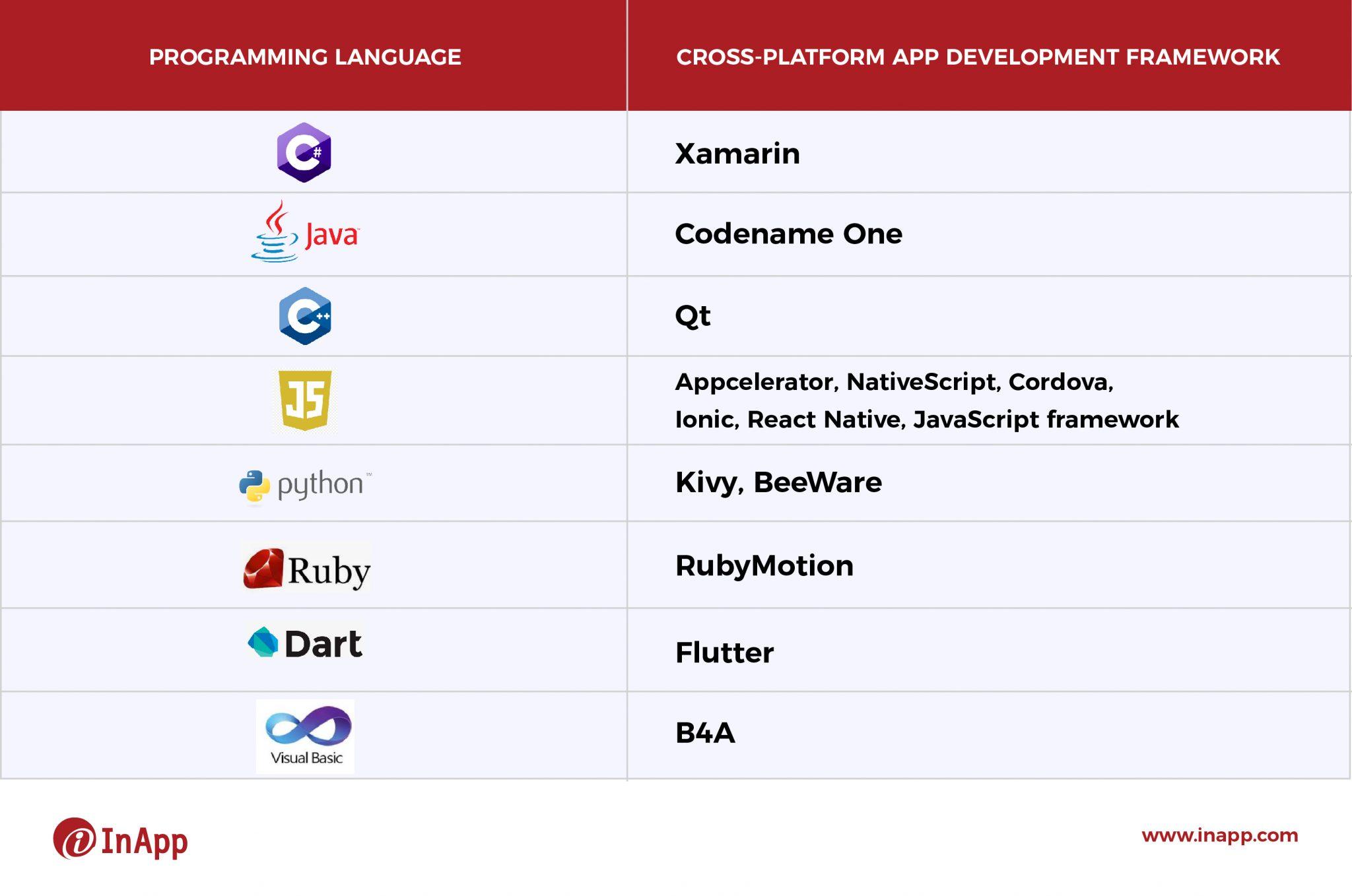 Top 5 Cross-Platform Mobile App Development Frameworks in 2021 Image